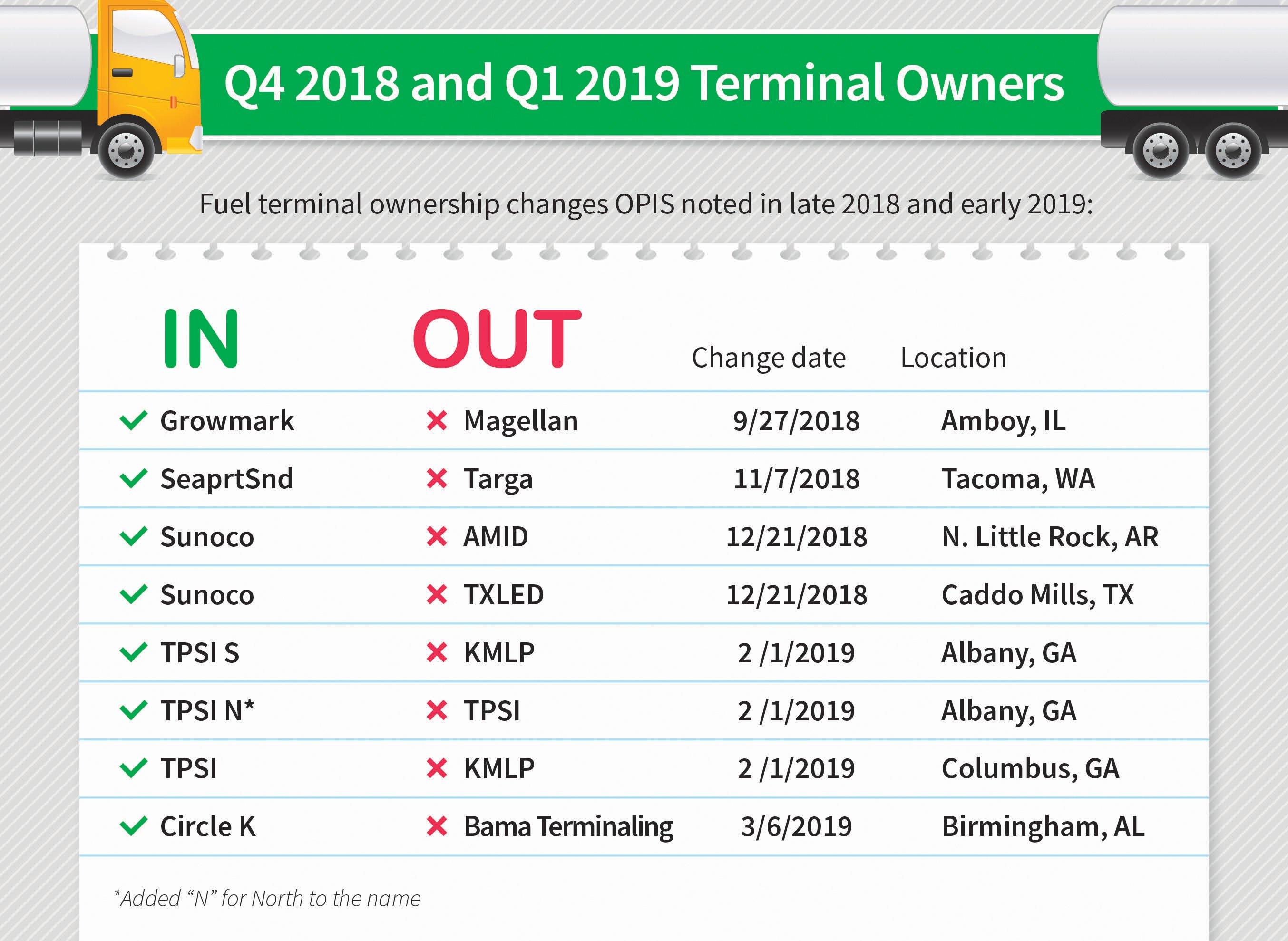 Wholesale Gas & Diesel Terminal Owner Changes