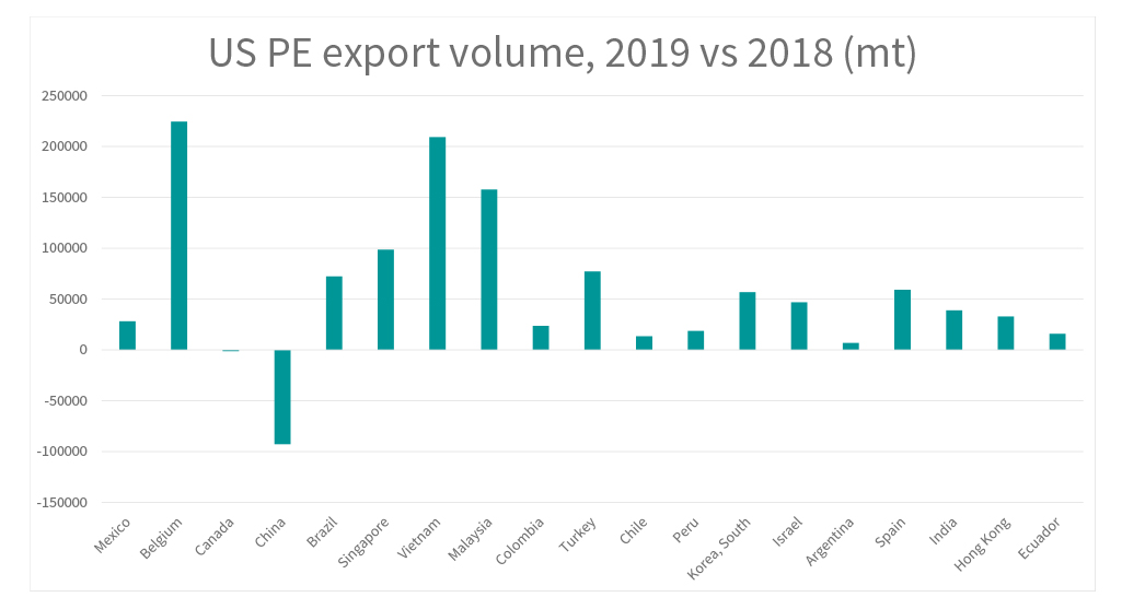US PE Export Volume