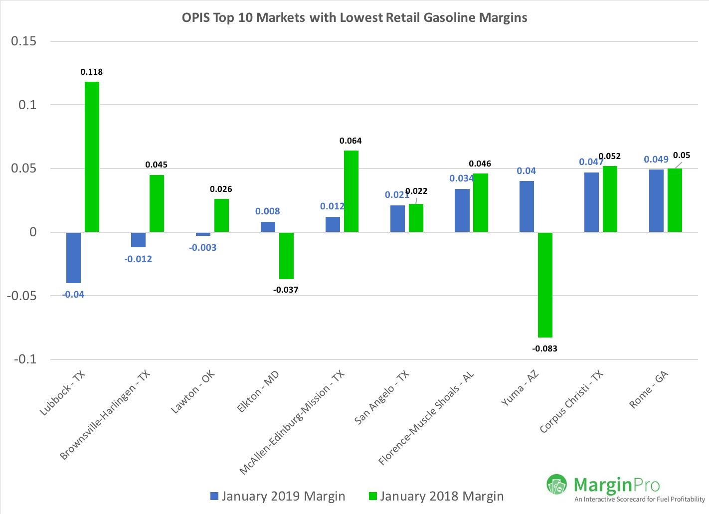 Bottom 10 Gasoline Markets