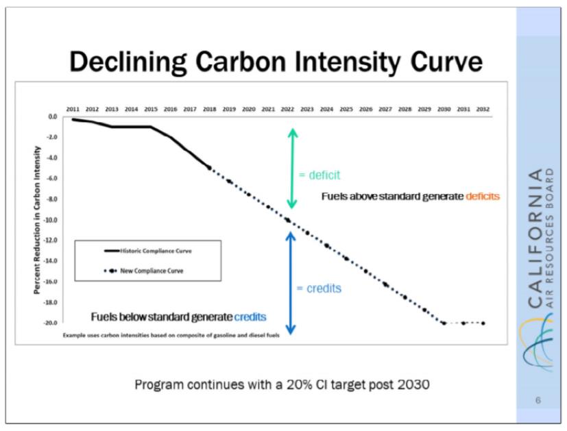 Declining Carbon Intensity Curve