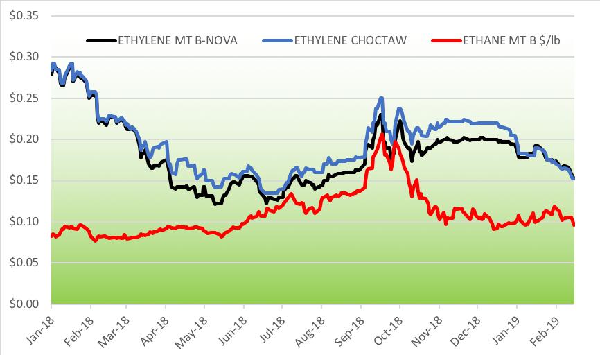 Ethylene Price Chart