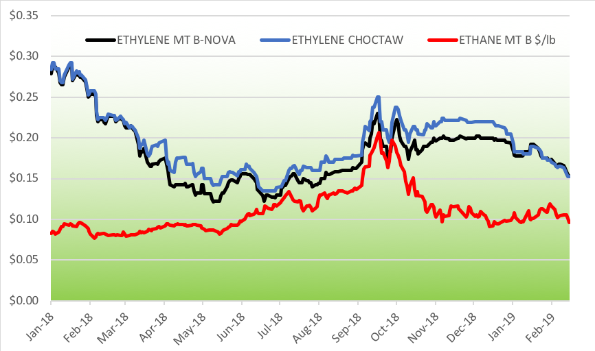 Ethylene Price Chart