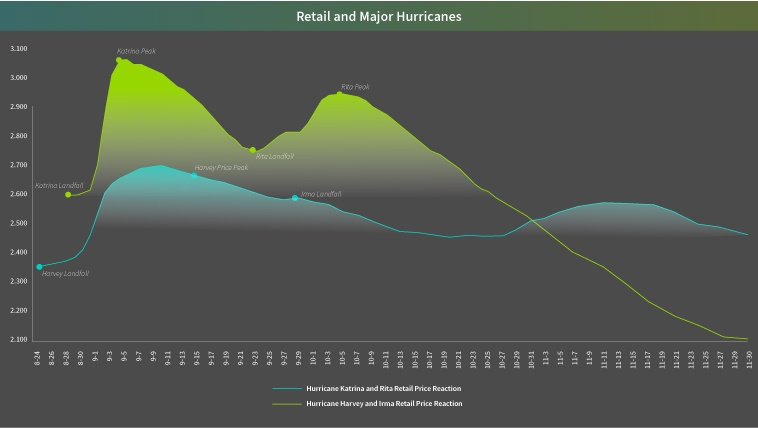 Fuel Prices During Hurricanes