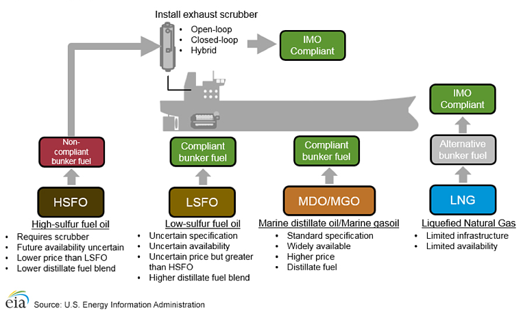 IMO 2020 Fuel Regulations: The Impact on Refiners