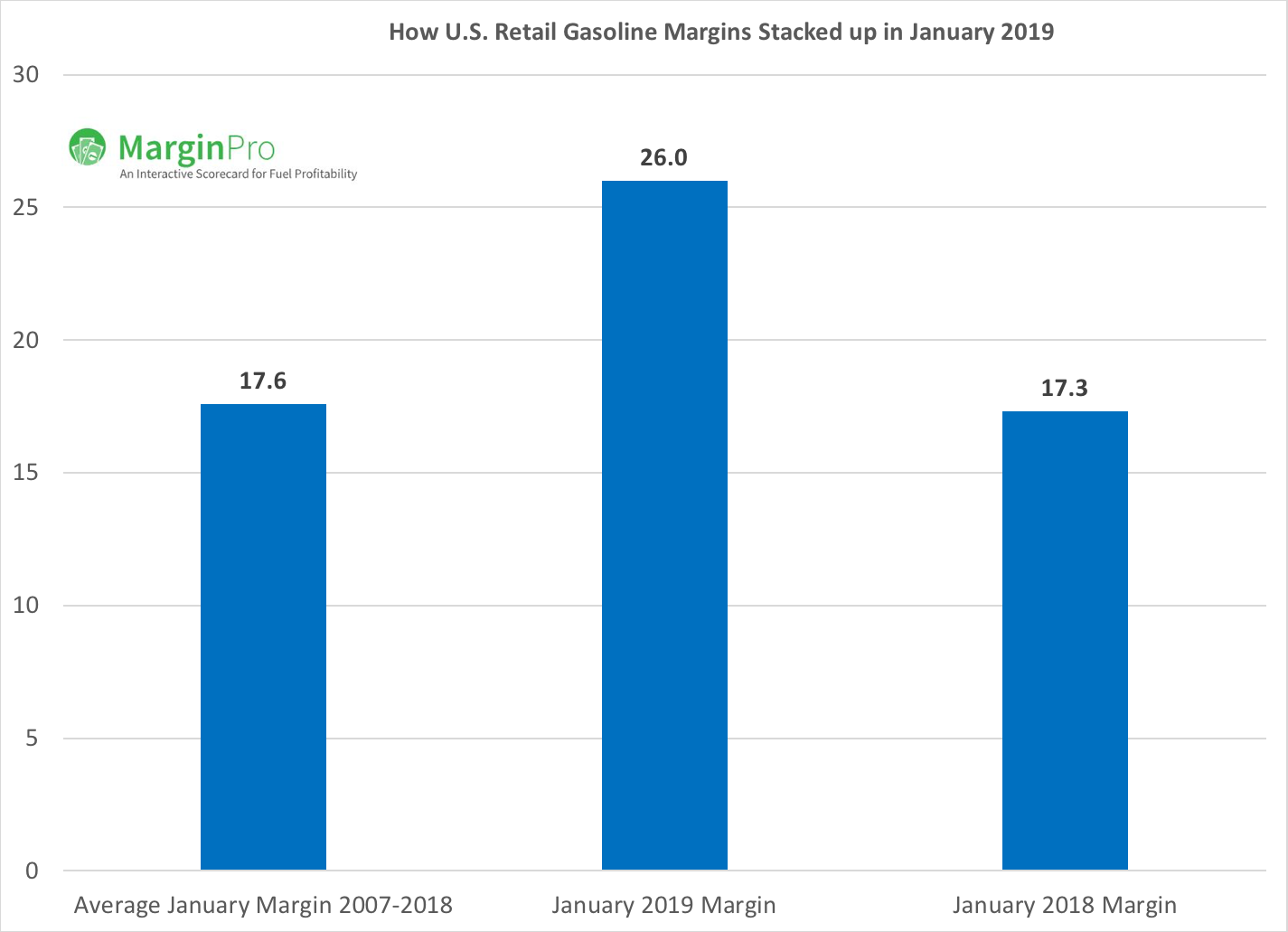 January 2019 Gasoline Price Margins