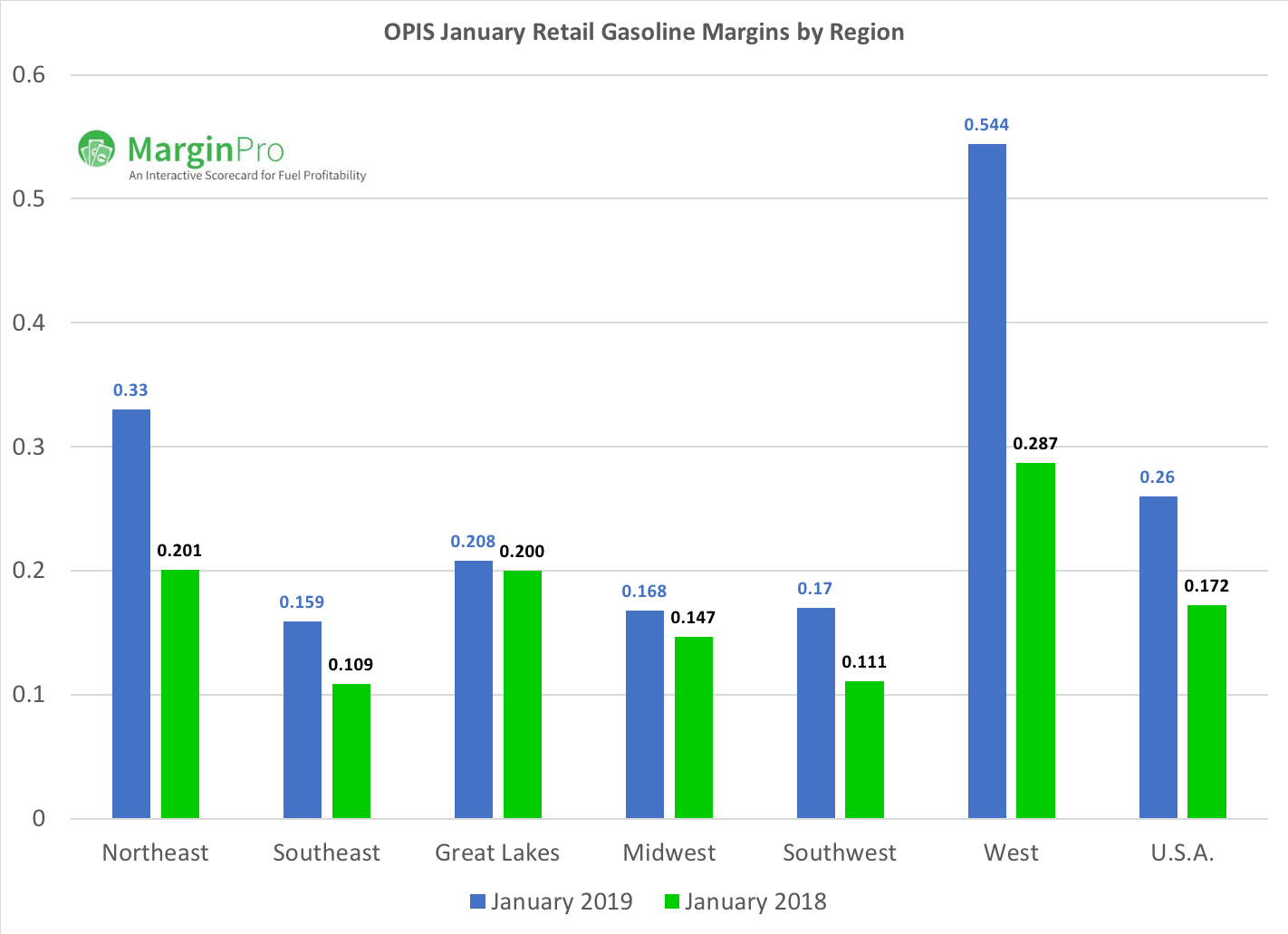 January 2019 Regional Gasoline Profits