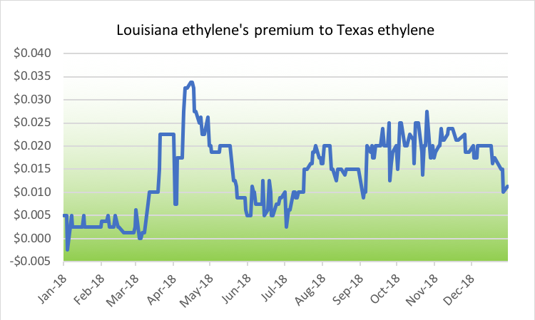 Louisiana vs. Texas Ethylene