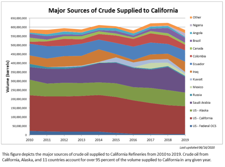 Major Sources of Crude Supplied to California