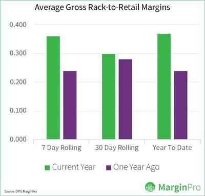 MarginPro-rack-to-retail-margins-chart-09082020-