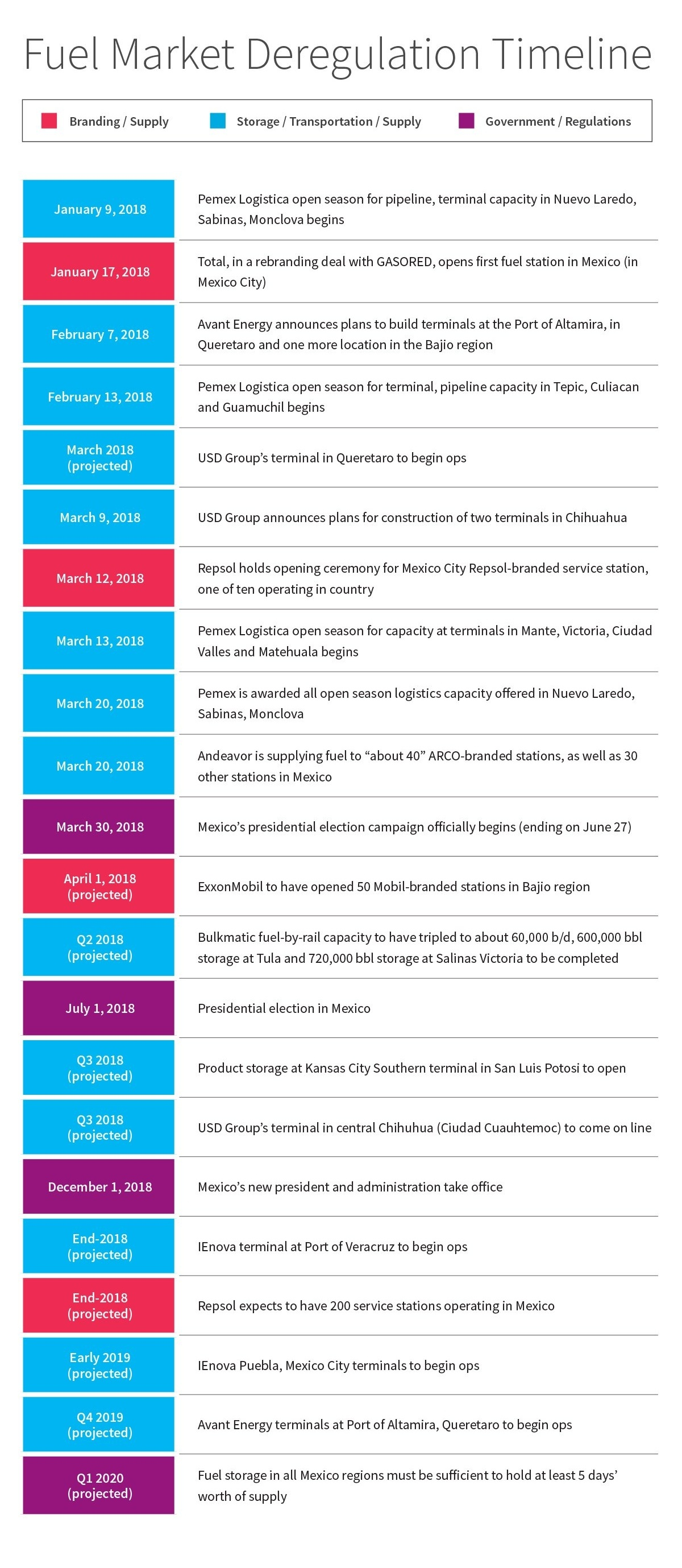 Mexican Fuel Market Timeline 2018