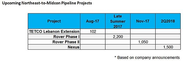 17 Game Changing Northeast Natural Gas Pipeline Projects