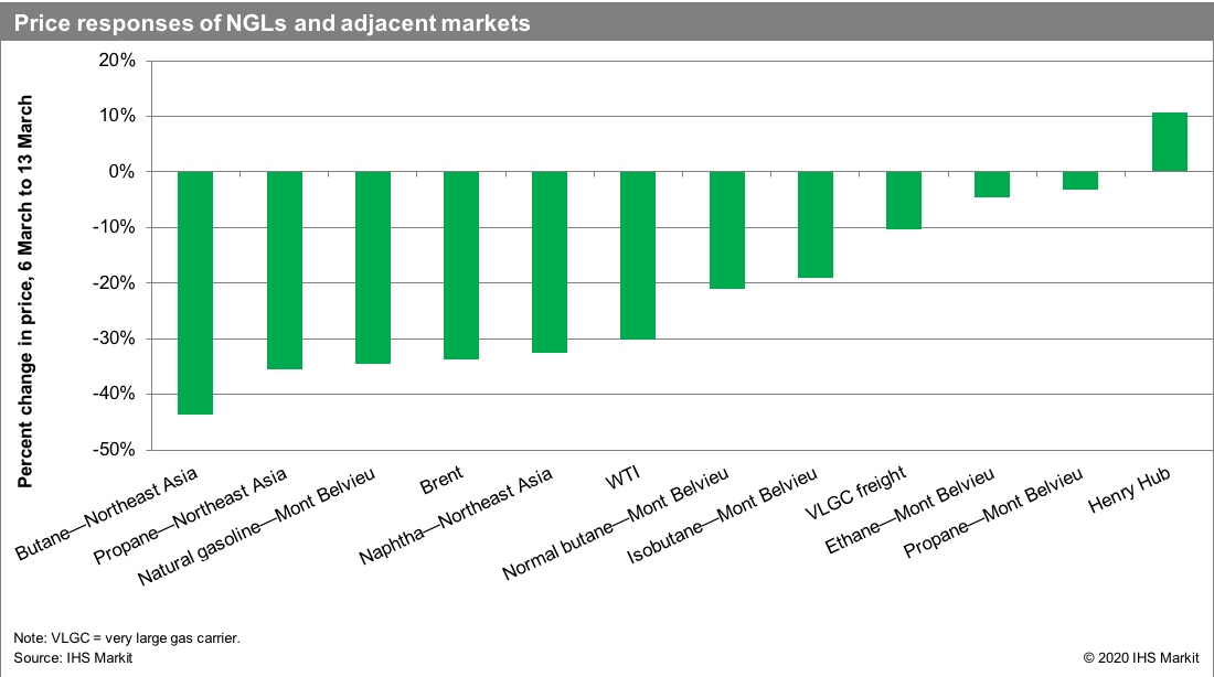 Price responses of NGLs and adjacent markets