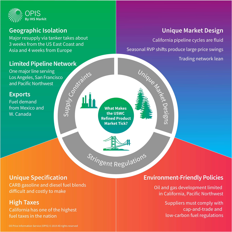OPIS U.S. West Coast Spot Fuel Market Influences