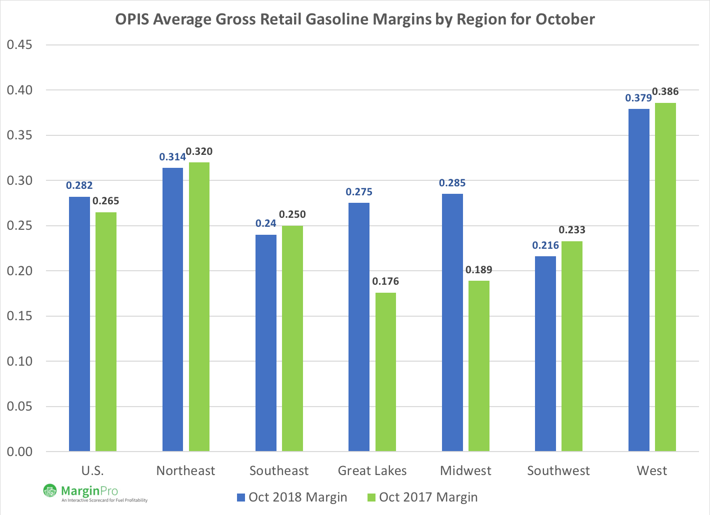 October Retail Gasoline Price Margins