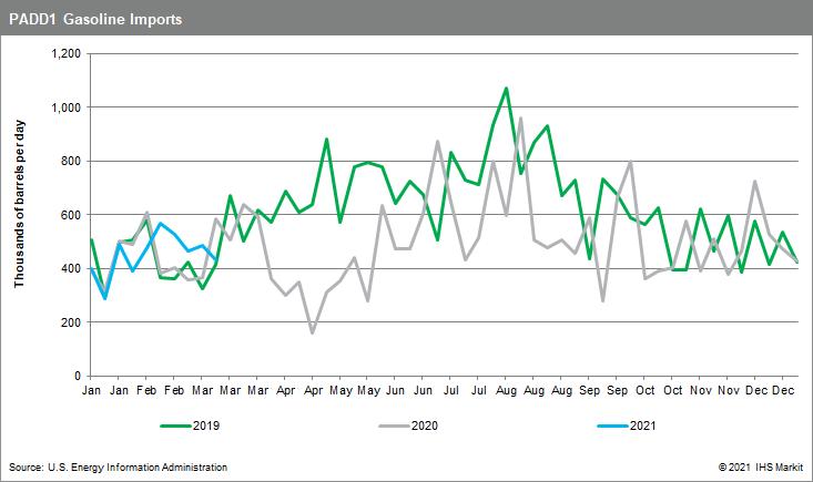 PADD1-Gasoline-Imports