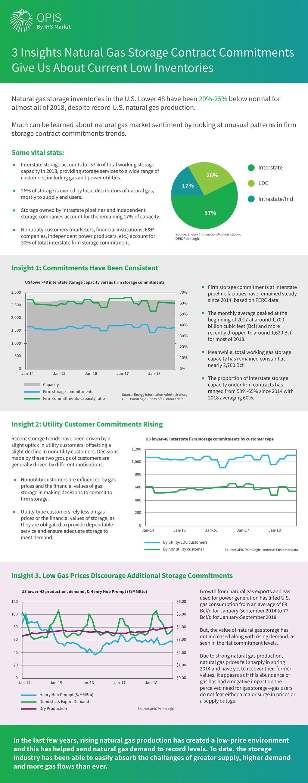 Natural gas storage insights