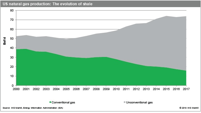 The US Shale Revolution: A Look at a Decade