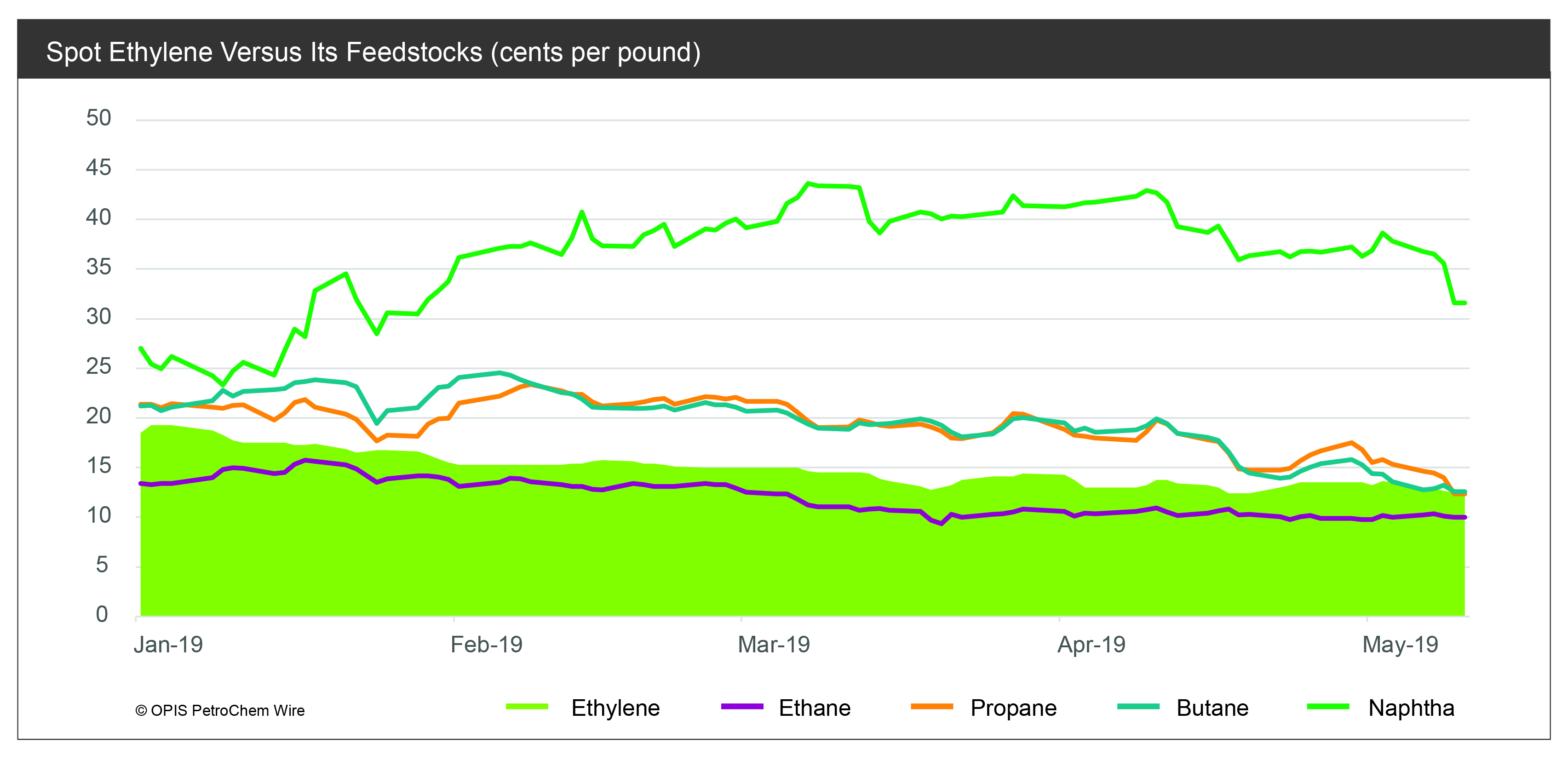 Spot ethylene vs feedstocks