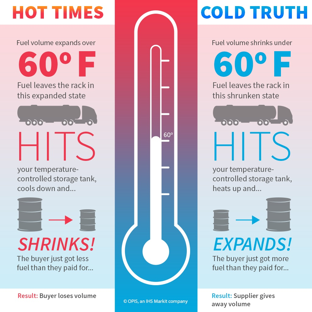 Temperature Correction Explained