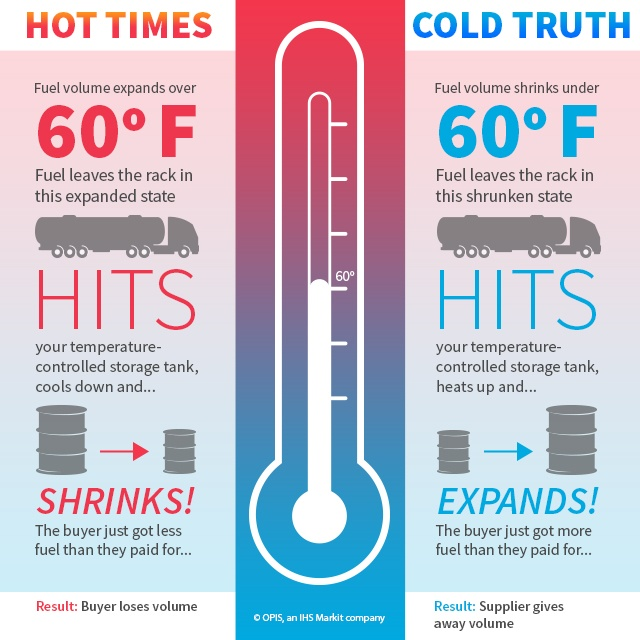 Temperature Correction Explained