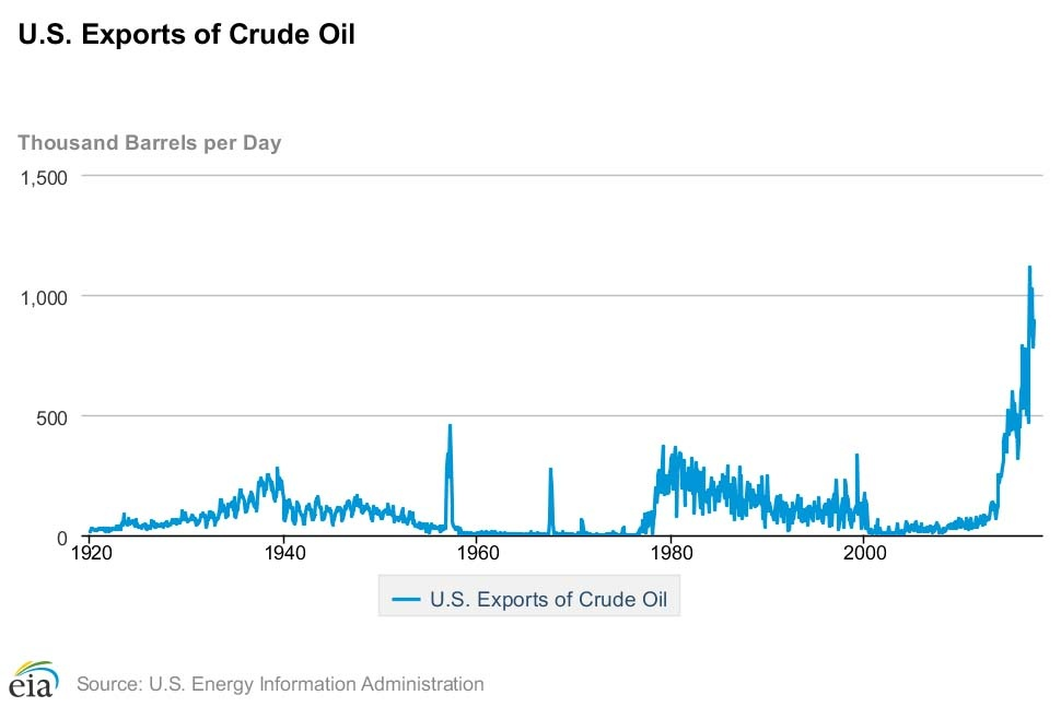 Year End Oil Market Trends to Watch