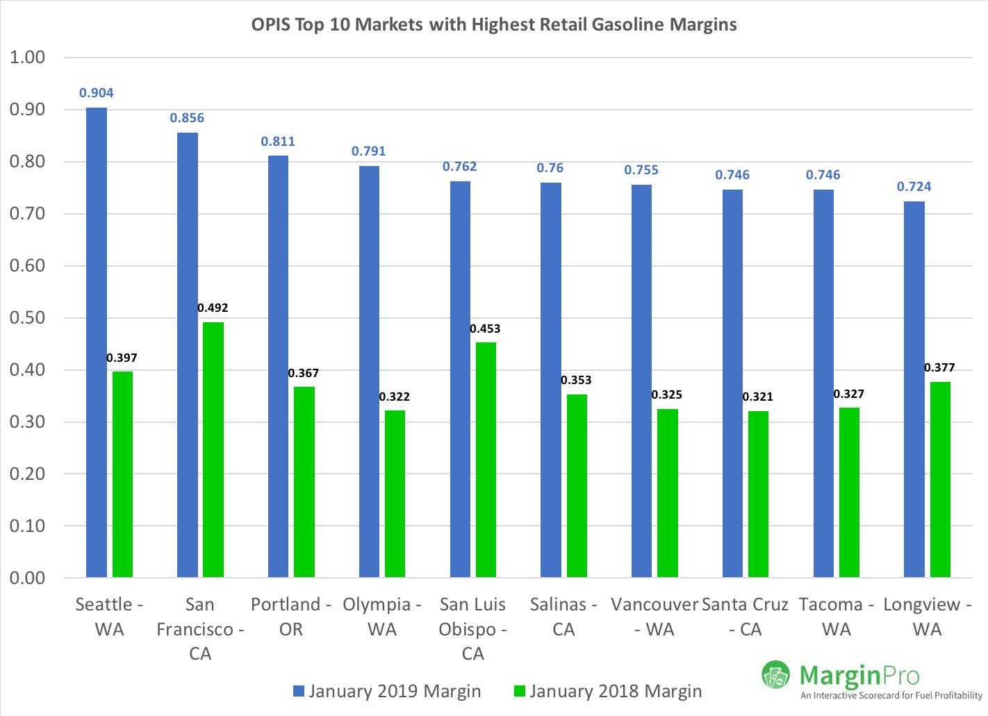 Top 10 Gasoline Markets