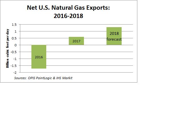 U.S. Natural Gas Exports