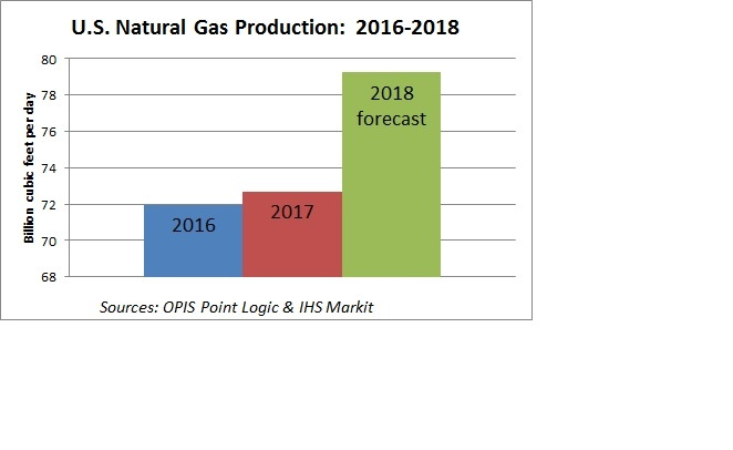 U.S. Natural Gas Production