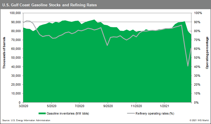USGC-Gasoline-Stocks