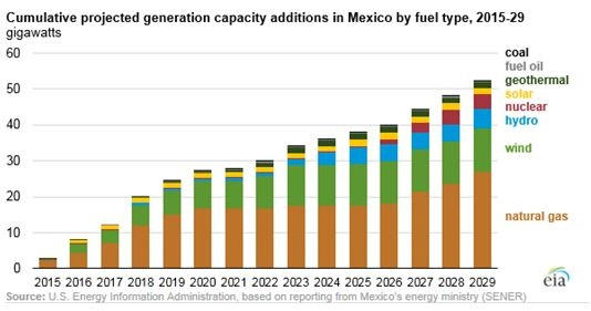 Mexican Natural Gas Growth Hinges on Infrastructure