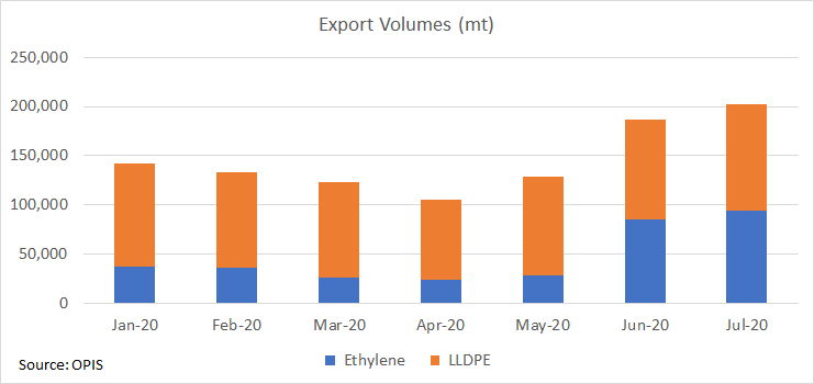 ethylene-export-volumes-092020