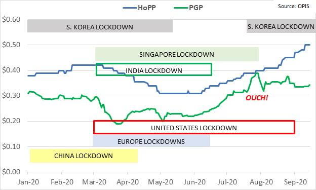 hopp-pgp-chart-092020