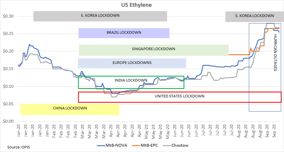 us-ethylene-chart-092020