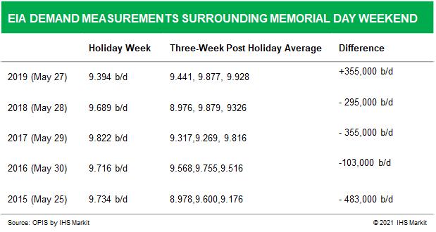 EIA-Demand-Measurements-Memorial-Day-Weekend-2021