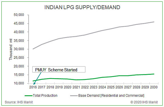 India-LPG-supply-demand