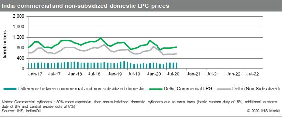 India-domestic-LPG-prices