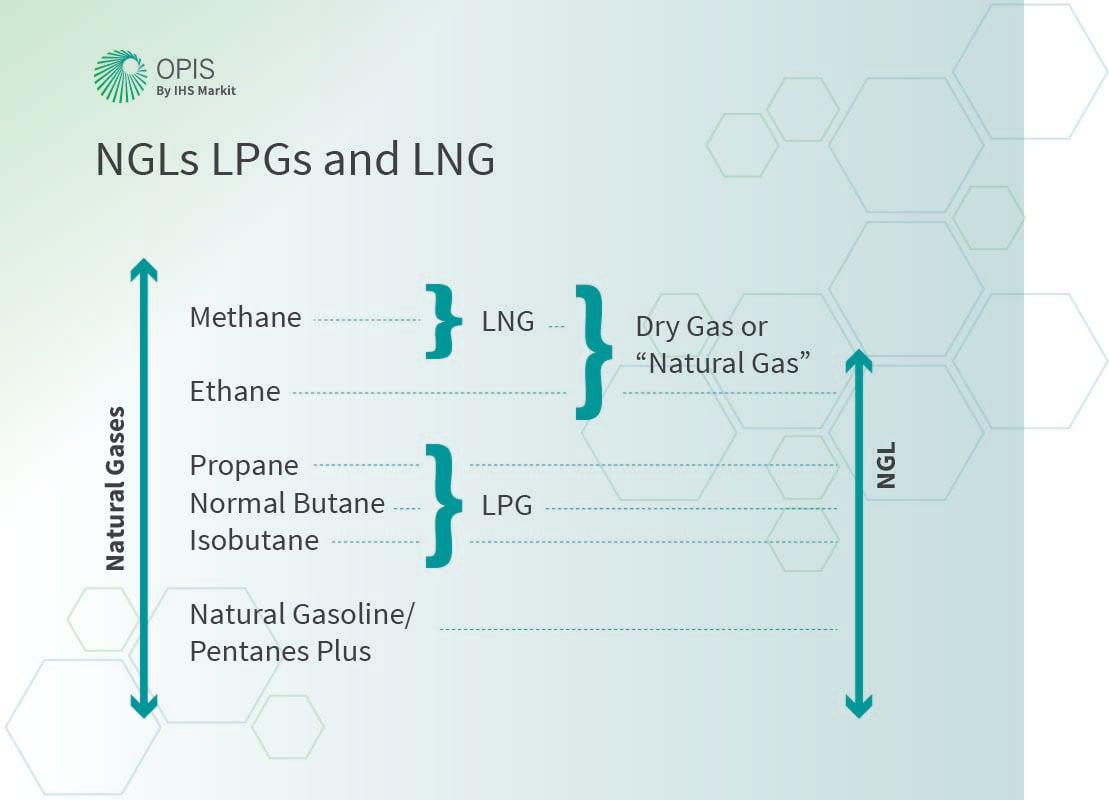 NGLs LPGs LNG