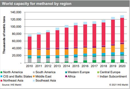 Methanol world capacity