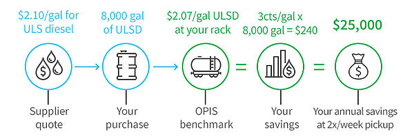 Rack Transparency in Dollars and Cents