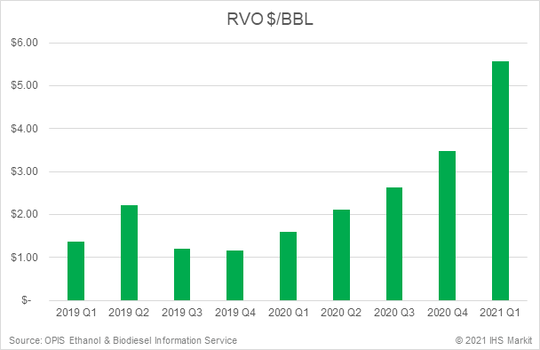 RVO price per bbl