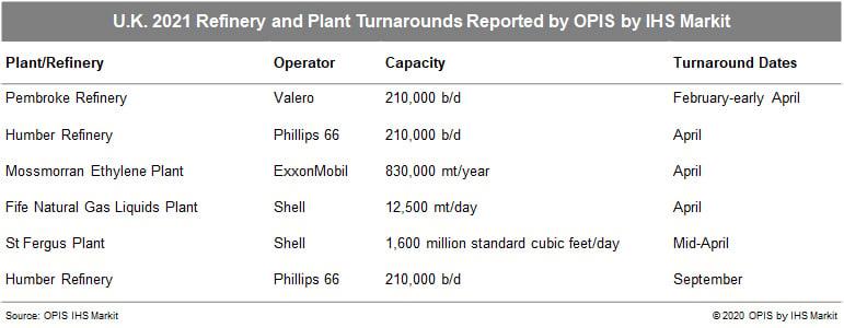 UK-2021-Refinery-Turnarounds-OPIS