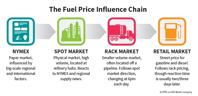 Fuel price influence chain