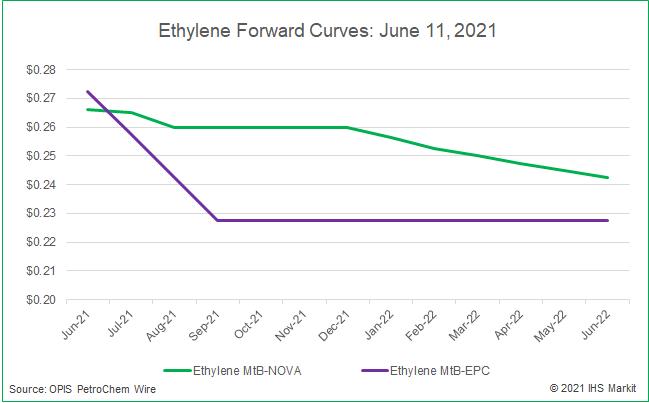 ethylene-forward-curves-06112021