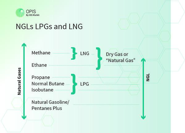 LNG in the natural gas slate